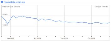 realestatedotcom-trends-graph