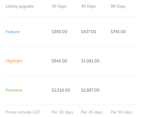 Coomera Market Based Pricing Grid