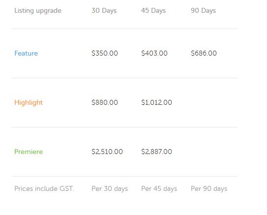 Pimpama Market Based Pricing Grid